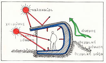 Bioclimatic Design Principles